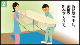 2.お部屋の中に、浴槽を組み立てます。